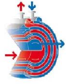 Спиральные теплообменники не требуют сложного сервисного обслуживания...